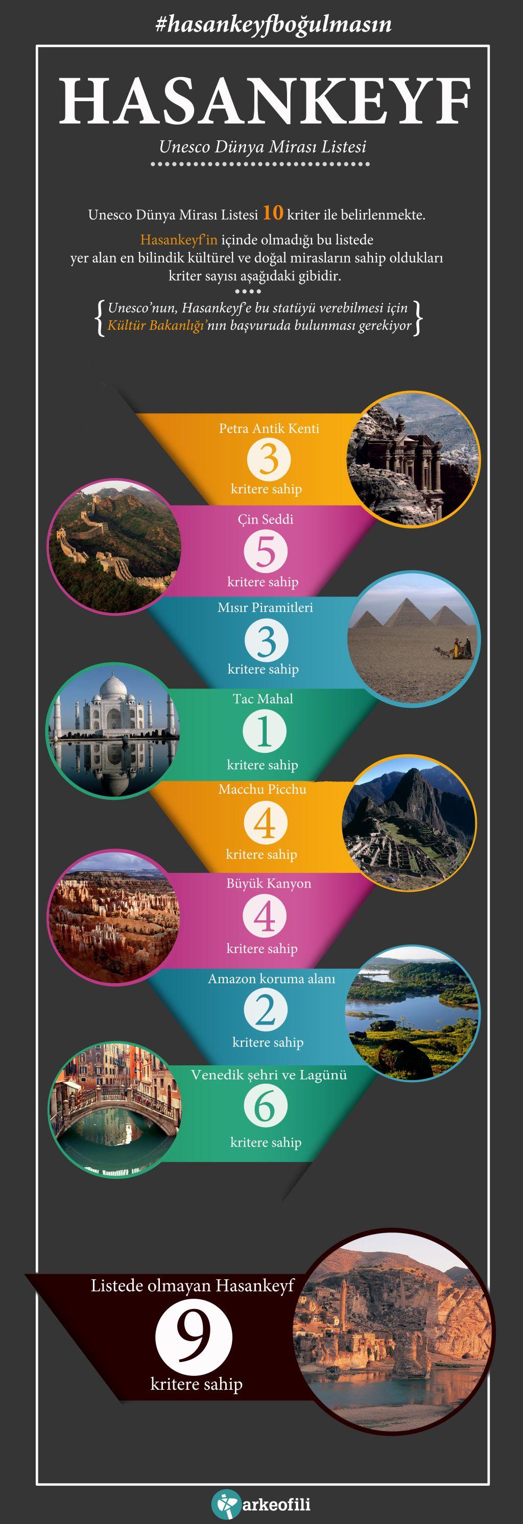 Dünya Mirası Listesi'nde Olmayan Hasankeyf