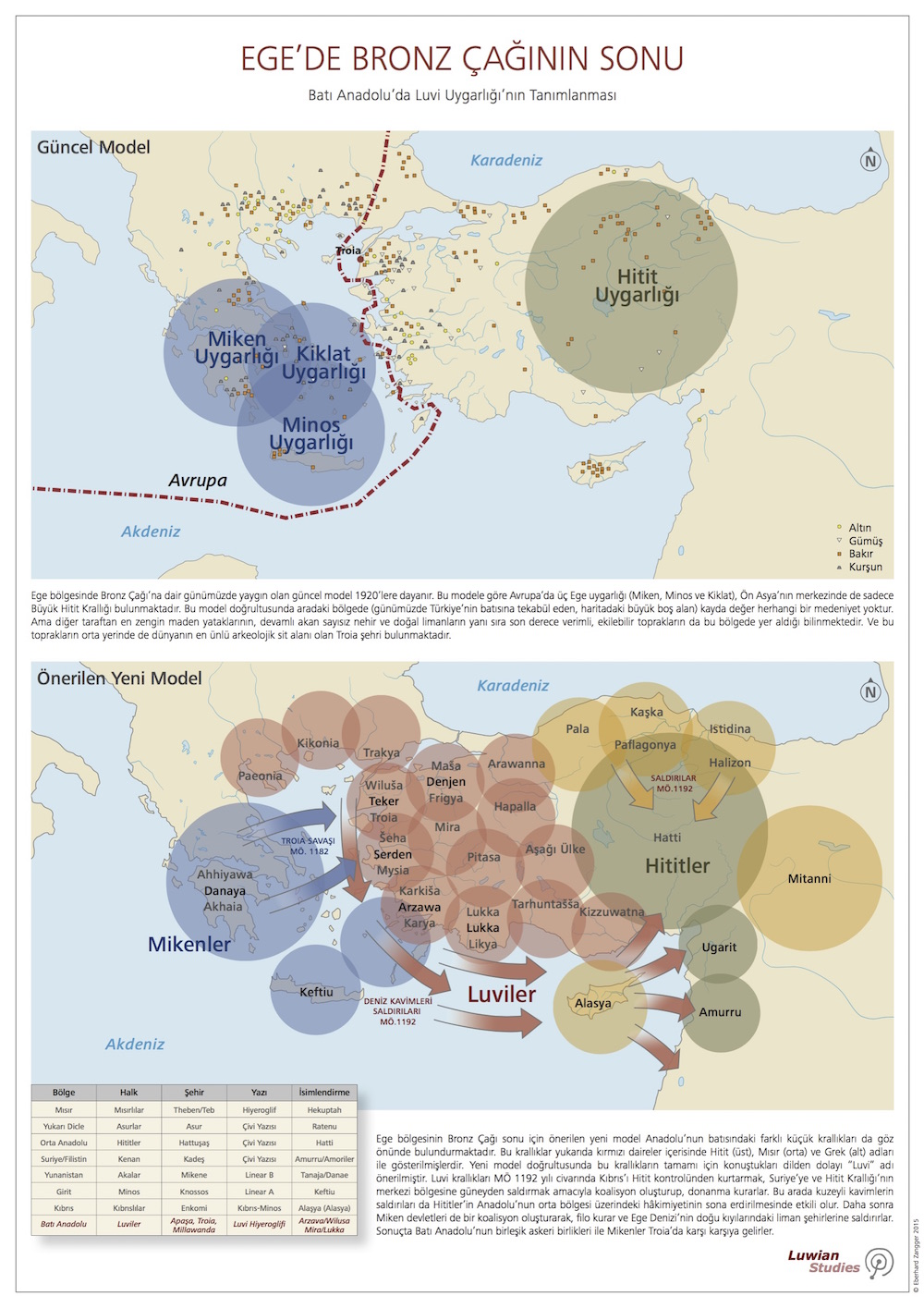 İzmir'de Luvi Uygarlığı ve Ege'nin Geç Bronz Çağı Konulu Seminer