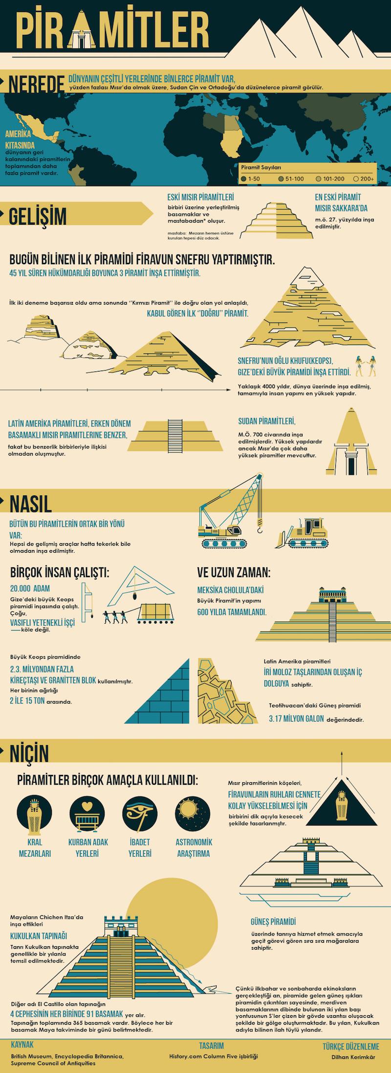 İnfografik Anlatımla Piramitler